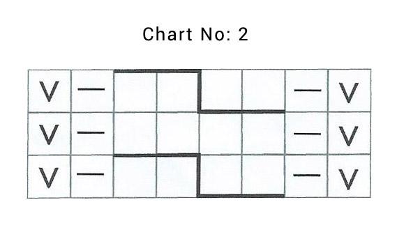 Chart No: 2
